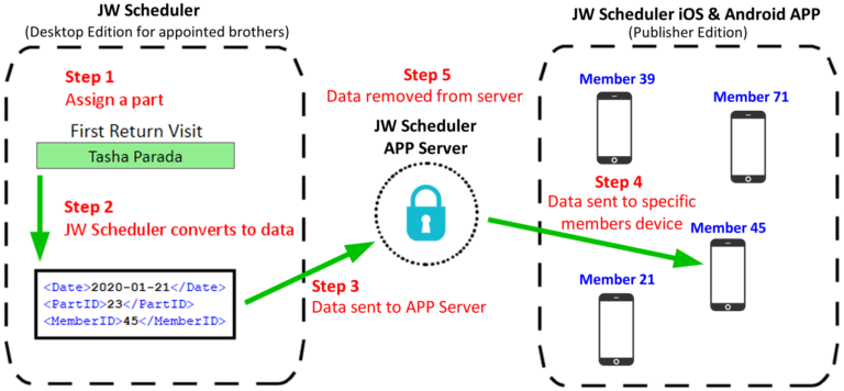 JW Scheduler Publisher Edition iOS Android APP How it Works